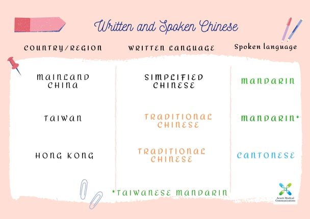 All About Written and Spoken Chinese – Simplified or Traditional Chinese, Mandarin or Cantonese?